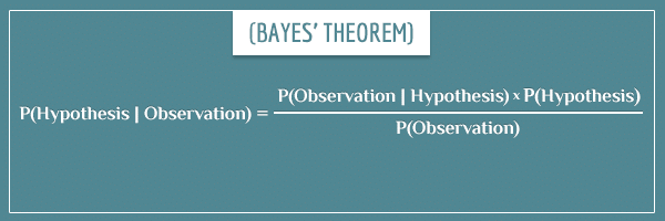 Bayes theorem applied to calculating P(Hypothesis | Evidence) (equation form).