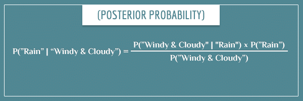 "The posterior distribution of ""rain, given windy and cloudy weather conditions"" presented as an equation (Bayes' theorem)."