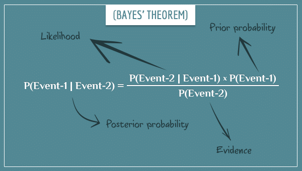 "Bayes' theorem given as an equation with arrows showing the terms ""prior"", ""posterior"", ""likelihood"", and ""evidence""."
