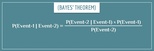 Bayes' theorem given as an equation