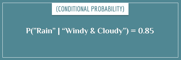 "The probability of rain, given windy and cloudy conditions, is equal to 0.85, written in mathematical form as P(""Rain"" 