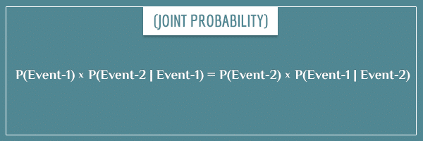 Joint probability relationship. A step in deriving Bayes' theorem