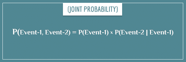 The general equation expressing the joint probability in terms of a conditional probability and a marginal probability. A step in deriving Bayes' theorem
