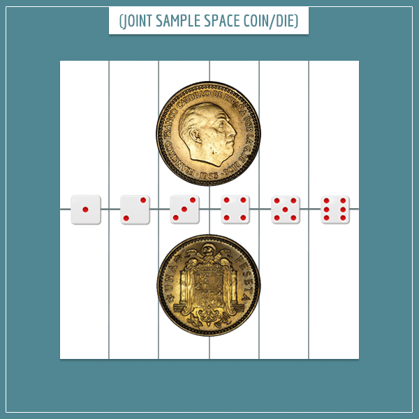 A white square representing the joint sample space of a coin flip and a die roll.