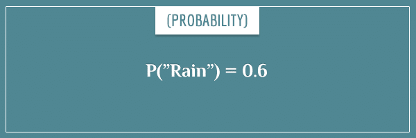 "The probability of rain equal to 0.6, written in mathematical form as P(""Rain"") = 0.6."