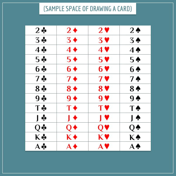 A white square is divided into 52 equal parts, each representing an outcome of randomly drawing a card from a deck.