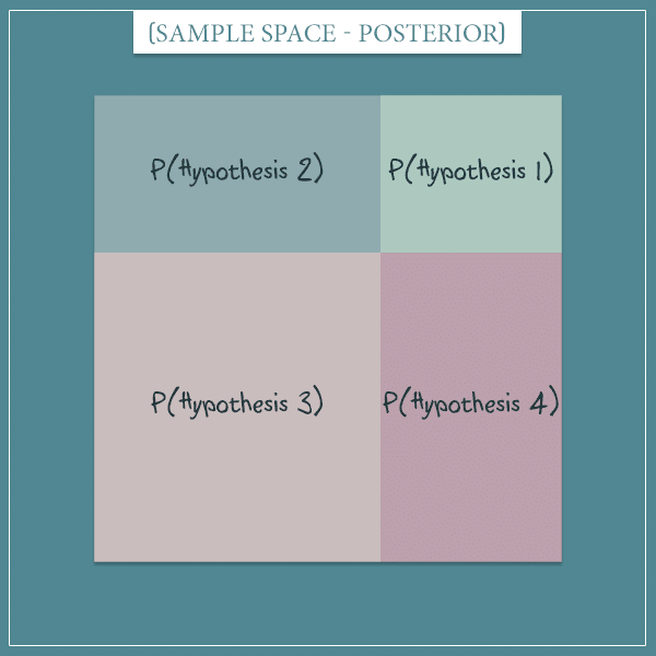 A square representing the sample space of the posterior probabilities of 4 hypotheses.