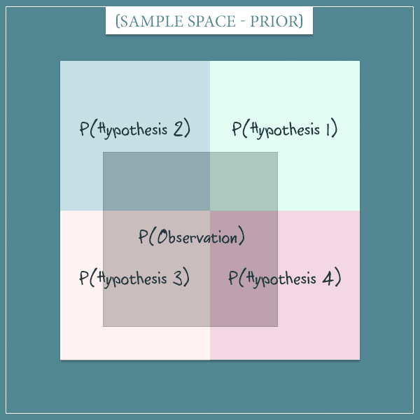 A square representing the sample space of the prior probabilities of 4 hypotheses. The evidence is superimposed on the sample space.