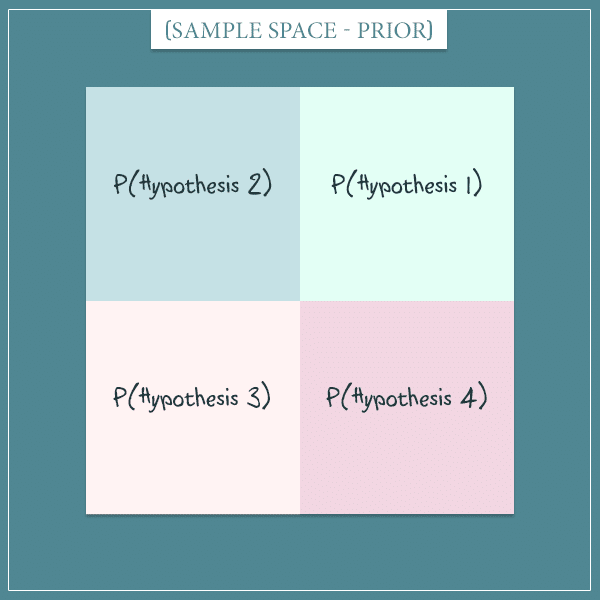 A square representing the sample space of the prior probabilities of 4 hypotheses.