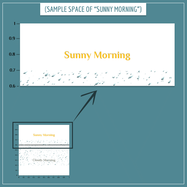 The entire sample space of the weather shrunk with the sunny morning part highlighted.