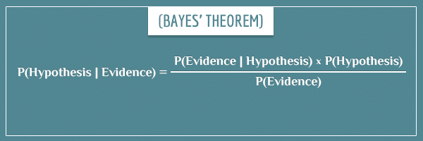 Bayes theorem applied to calculating P(Hypothesis | Evidence).