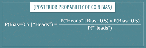 "The posterior probability P(Bias=0.5 | ""Heads"")"