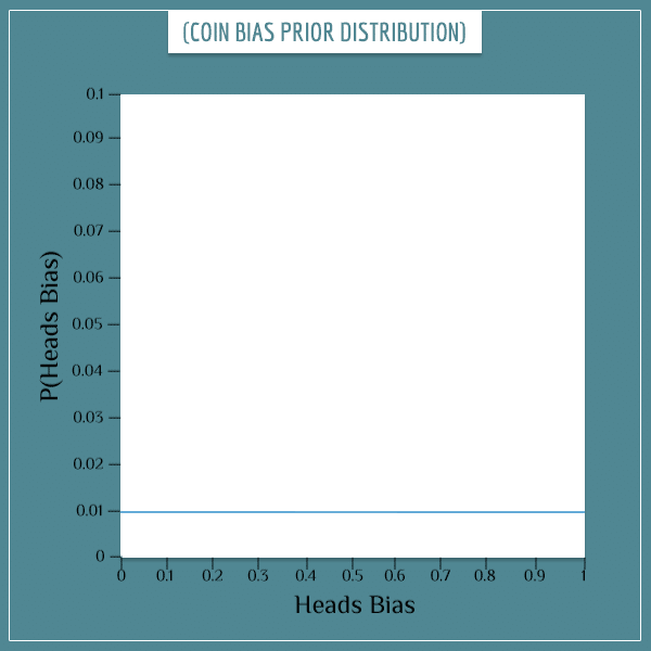 "Uniform prior distribution of a coin's bias towards ""heads""."