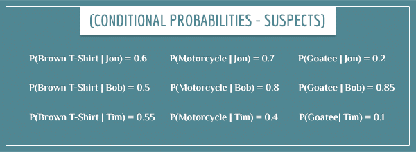 The 9 conditional probabilities of the evidence, given the suspects expressed in equation form.