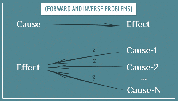 The forward and inverse problems illustrated with arrows going from cause to effect or vice versa