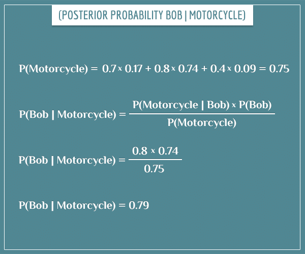The posterior probability P(Bob | Motorcycle) solved with actual numbers using Bayes' theorem.