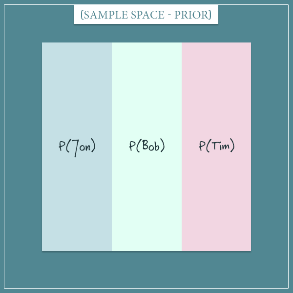 The sample space of three suspects shown graphically as a square divided into 3 equal parts.