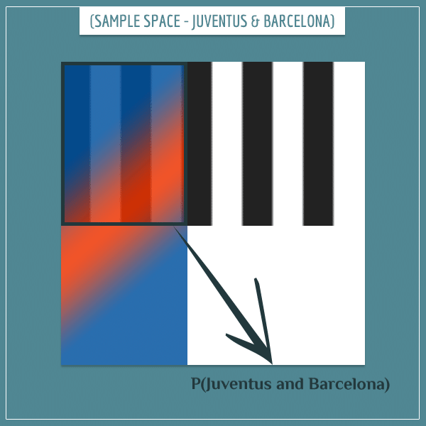 The sample space of Juventus and Barcelona becoming champions
