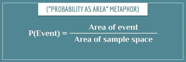 Probability of an event represented as the fraction of its area to the total area of the sample space