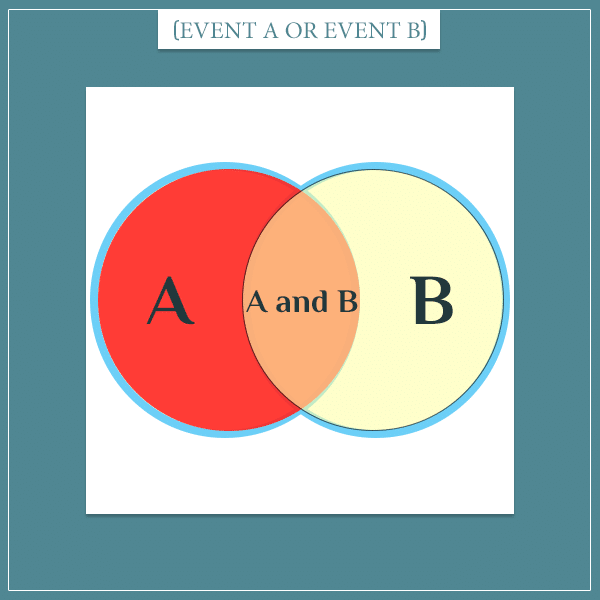 The probability of the union of two events in a Venn diagram.