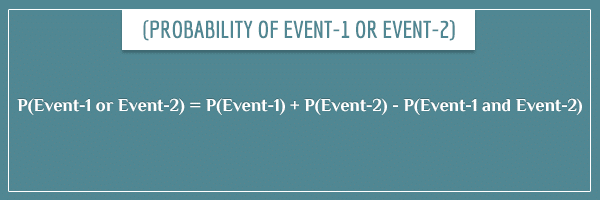 P(Event-1 or Event-2) = P(Event-1) + P(Event-2) - P(Event-1 and Event-2)