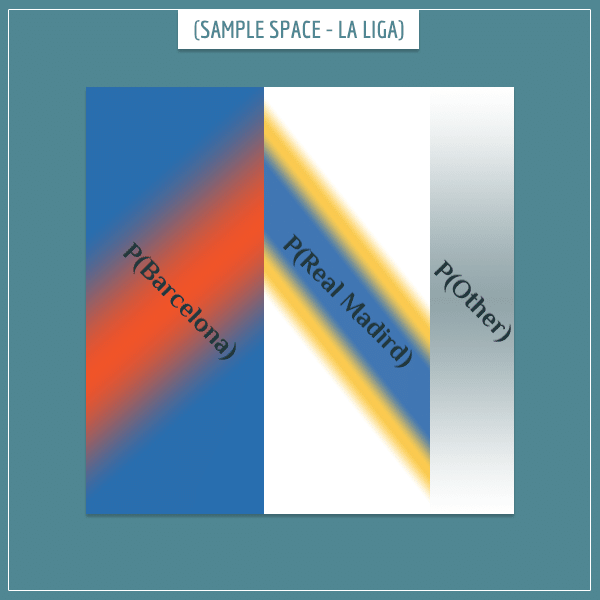 The sample space of the Spanish football championship