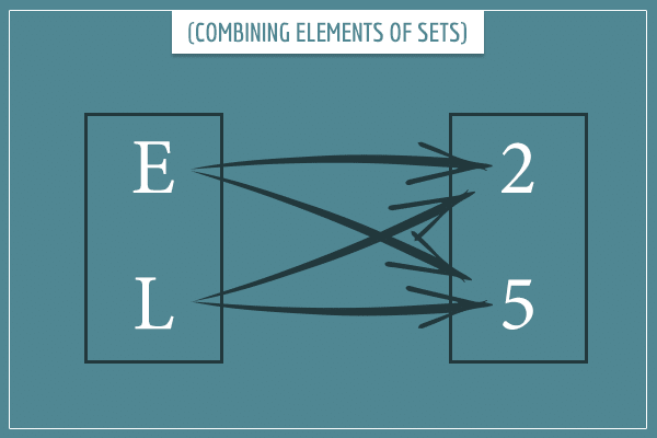 Combining set elements illustrated with arrows and boxes