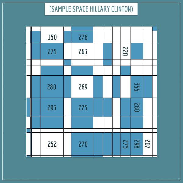 The sample space of different state combinations represented as rectangles of different sizes.