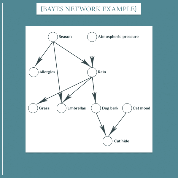 A Bayesian network (graph) representing multiple events represented as nodes connected with arrows