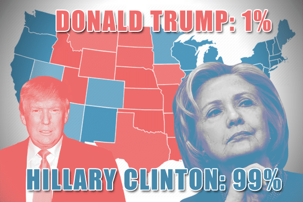 The US map with states colored blue/red, depending on the candidate who is favorite to win the state. Hillary Clinton and Donald Trump win probabilities are also displayed as text.. Additionally, the faces of the two candidates are at the foregroud