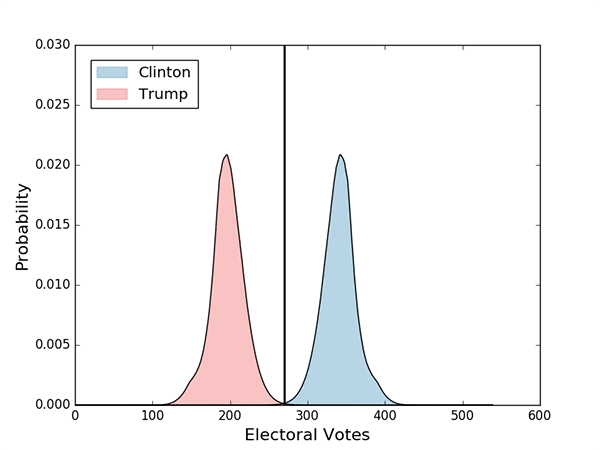 The electoral vote distributions of Clinton and Trump plotted together as histograms