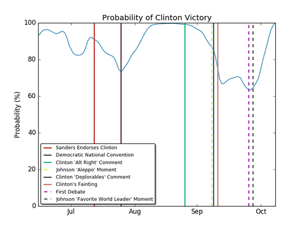 A plot with the final win probabilities of Hillary Clinton, as a function of time. The plot also contains vertical lines representing significant events related to candidates in the race