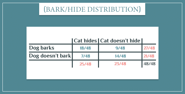 "A table showing the joint probability distributions of the events ""dog barks"" and ""cat hides"""