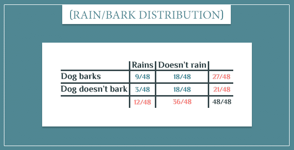 "A table showing the joint probability distributions of the events ""rains"" and ""dog barks"""