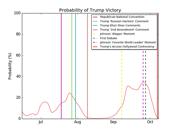 A plot with the final win probabilities of Donald Trump, as a function of time. The plot also contains vertical lines representing significant events related to candidates in the race