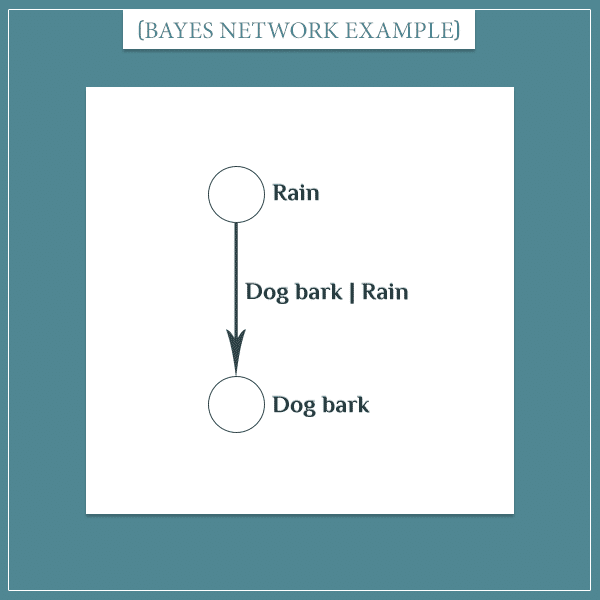 "The events ""rain"" and ""dog bark"" represented as nodes connected with an arrow"