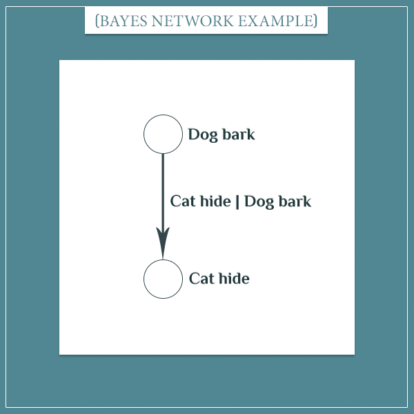 "The events ""dog bark"" and ""cat hide"" represented as nodes connected with an arrow"