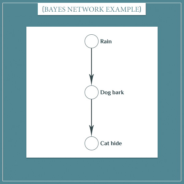 "The events ""rain"", ""dog bark"", and ""cat hide"" represented as nodes connected with arrows in a Bayesian network"