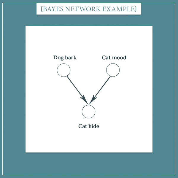 "The events ""dog bark"", ""cat mood"", and ""cat hide"" represented as nodes connected with arrows in a Bayesian network"