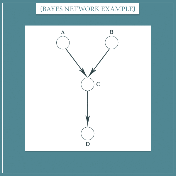 The abstract events A, B, C, and D represented as nodes connected with arrows