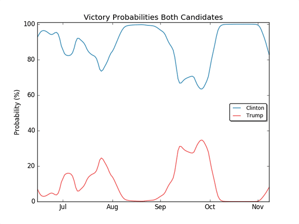 A plot with the final win probabilities of Clinton and Trump, as a function of time