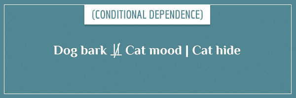 The expression for conditional independence in the usual mathematical notation