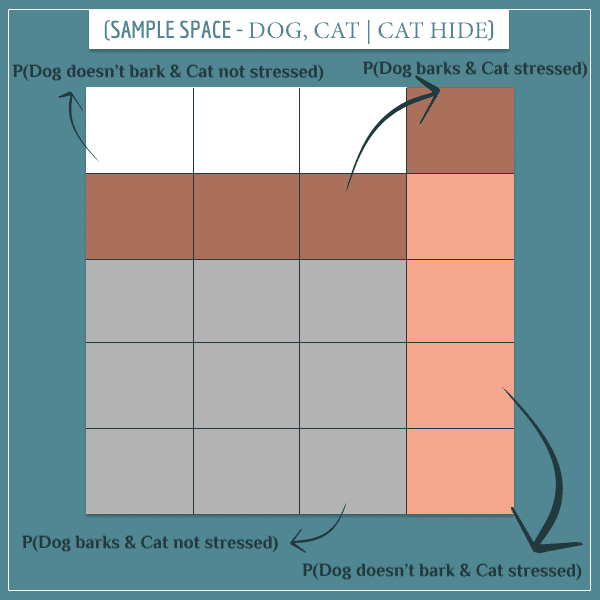 conditional-sample-space-dog-cat