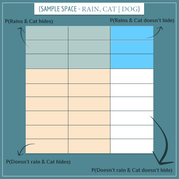 A square representing the conditional joint sample space of rain and cat hide, given that the dog barks