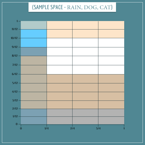 A square representing the joint sample space of raining, dog barking, and cat hiding