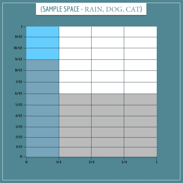 A square representing the joint sample space of raining and dog barking
