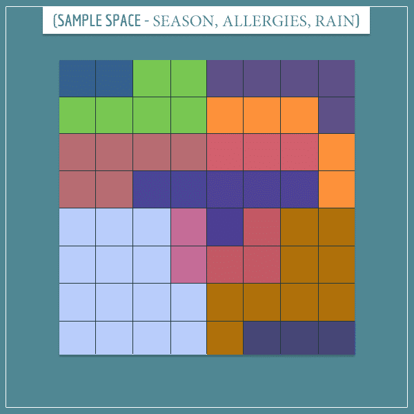 A square representing the joint sample space of season, allergies, and raining