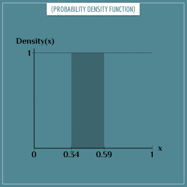 The probability density function over the interval [0, 1], with shaded area