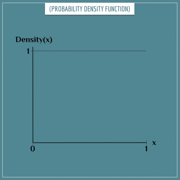 The probability density function over the interval [0, 1]