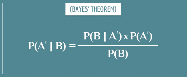 The equation of Bayes' theorem